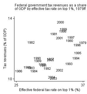 Effective Tax Rate Formula