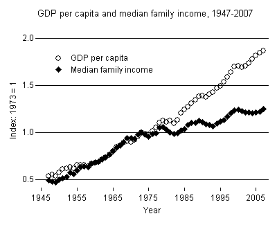 From 1947 real median family income tracked GDP per capita until about 1978 when real median family income stagnated and GDP continued to rise through 2007
