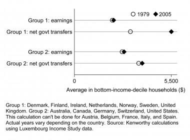Economist's View: