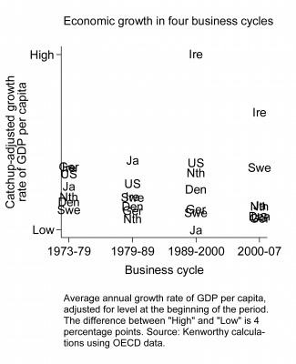 Why do some countries' economies grow faster?