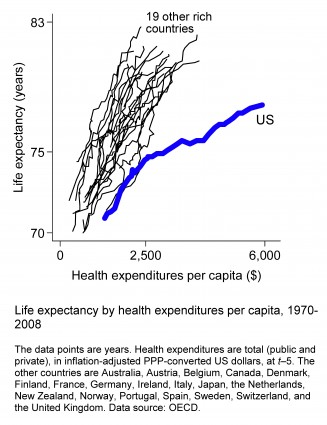 Americasinefficienthealthcaresystem-figure2-version5