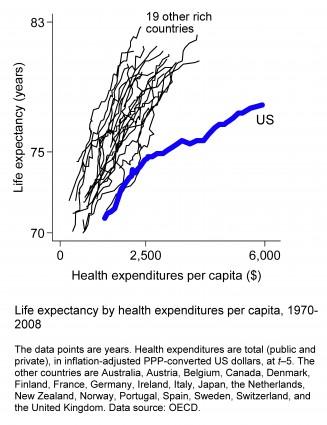 Americasinefficienthealthcaresystem-figure2-version5