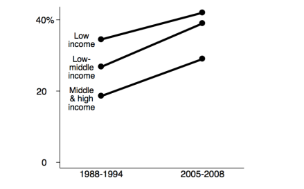 [Image: change-in-obesity-by-income-us-women-199...=440&h=275]