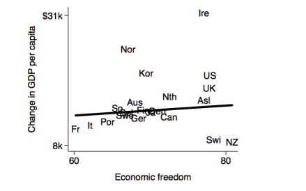 Economic Freedom Lane Kenworthy
