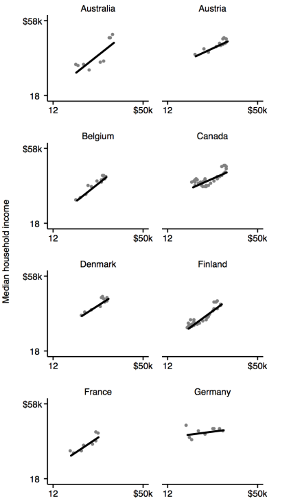 appendix-p50-income-by-gdppc-21-countries-1979-2012-country1to8