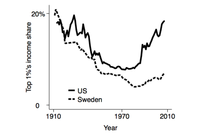 swedenandus-top1pctshare-1910-2010
