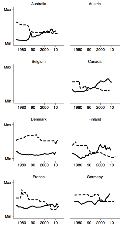 appendix-topstatutoryincometaxrate-and-top1pctincomeshare-18countries-1975to2011-country1to8