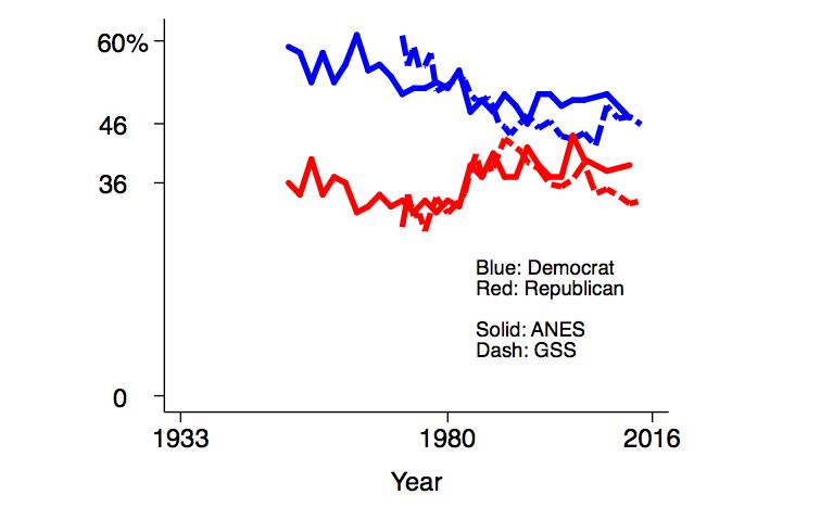 Economist's View: Do Election Outcomes Matter?