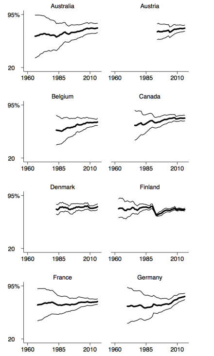 appendix-employmentrate-totalandbygender-21countries-1960to2016-country1to8