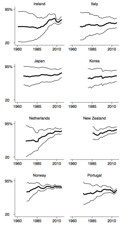 appendix-employmentrate-totalandbygender-21countries-1960to2016-country9to16