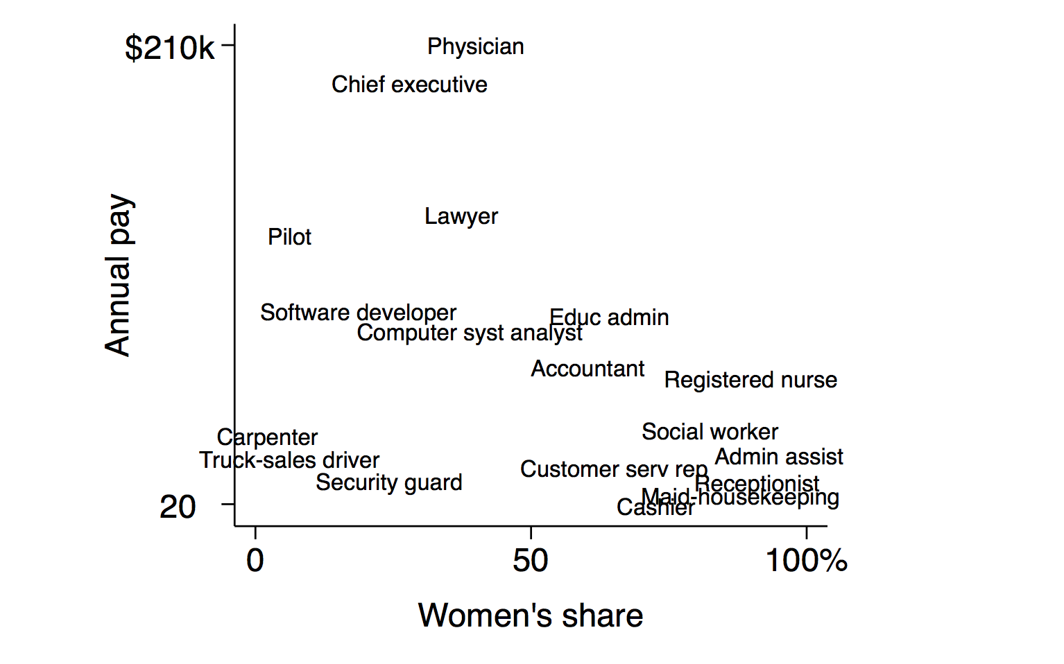Employed persons by detailed occupation sex race