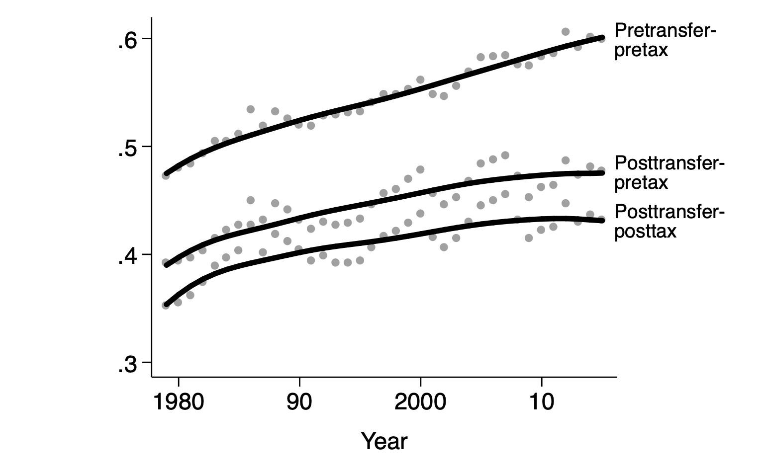 How Education Drives Inequality Among 99 >> Income Distribution Lane Kenworthy