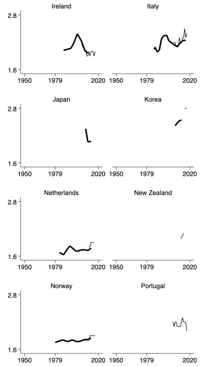 appendix-p50p10ratio-21countries-1967to2017-country9to16
