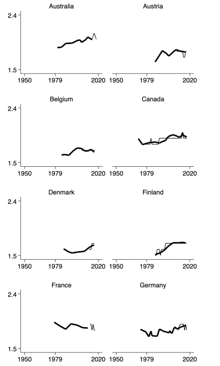 appendix-p90p50ratio-21countries-1967to2017-country1to8