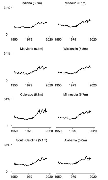 appendix-top1pctincomeshare-50states-1950to2015-state17to24