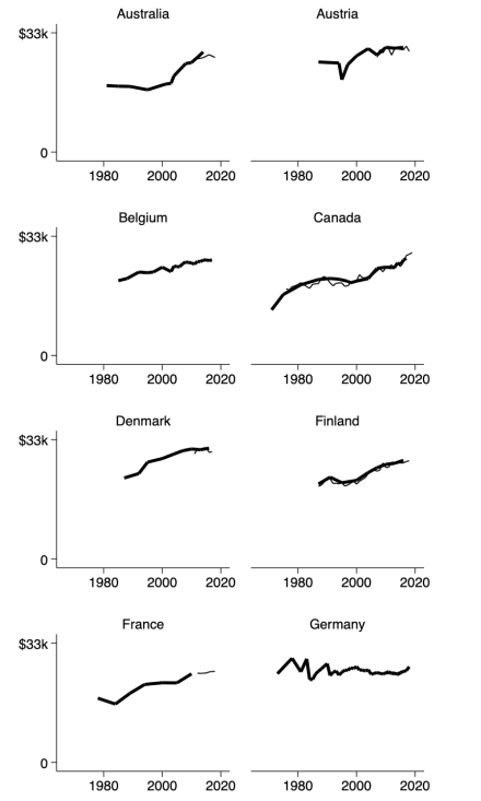 appendix-p10income-21countries-1967to2019-country1to8b