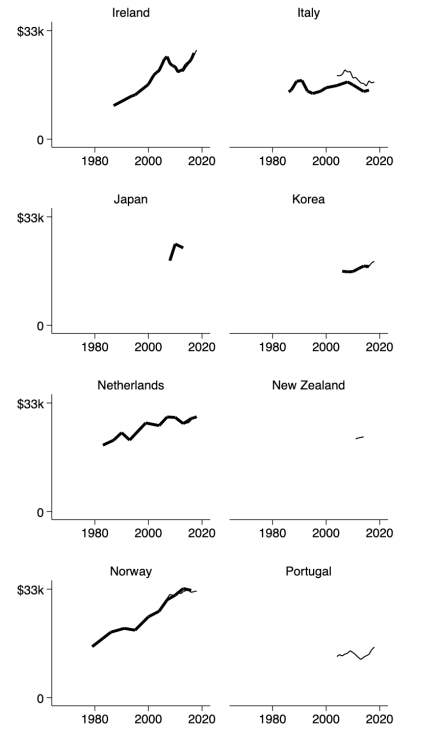 appendix-p10income-21countries-1967to2019-country9to16b