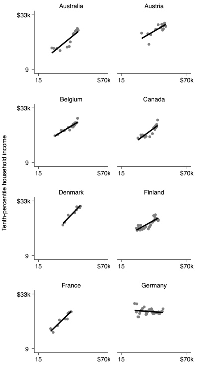 appendix-p10income-by-gdppc-21countries-1979to2019-country1to8b